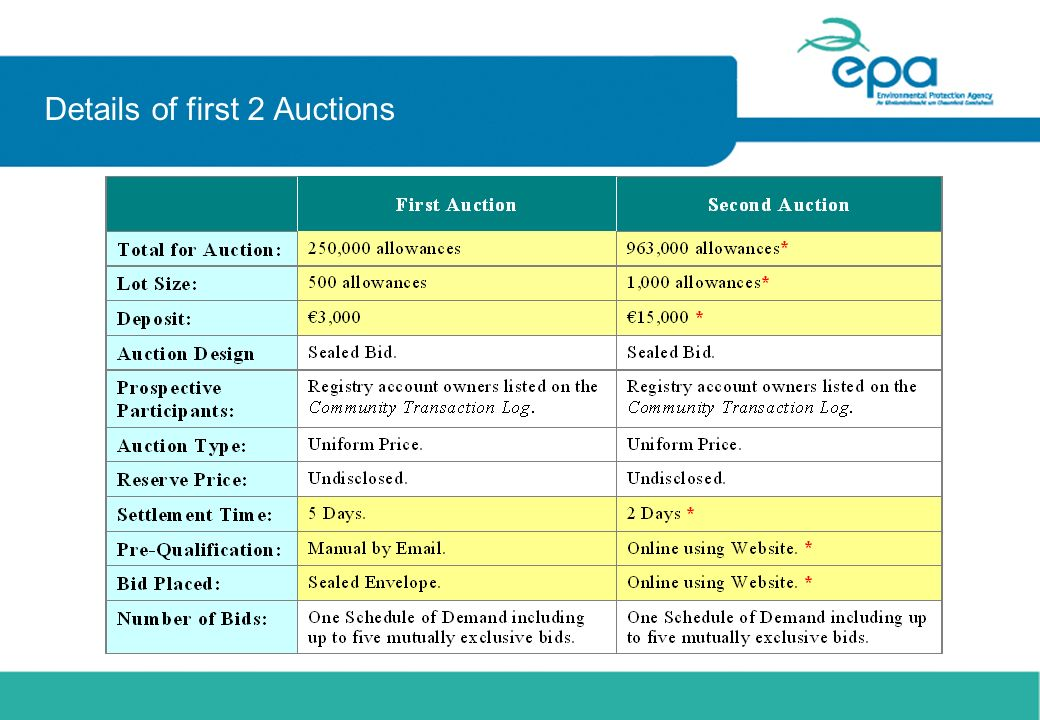 Details of first 2 Auctions