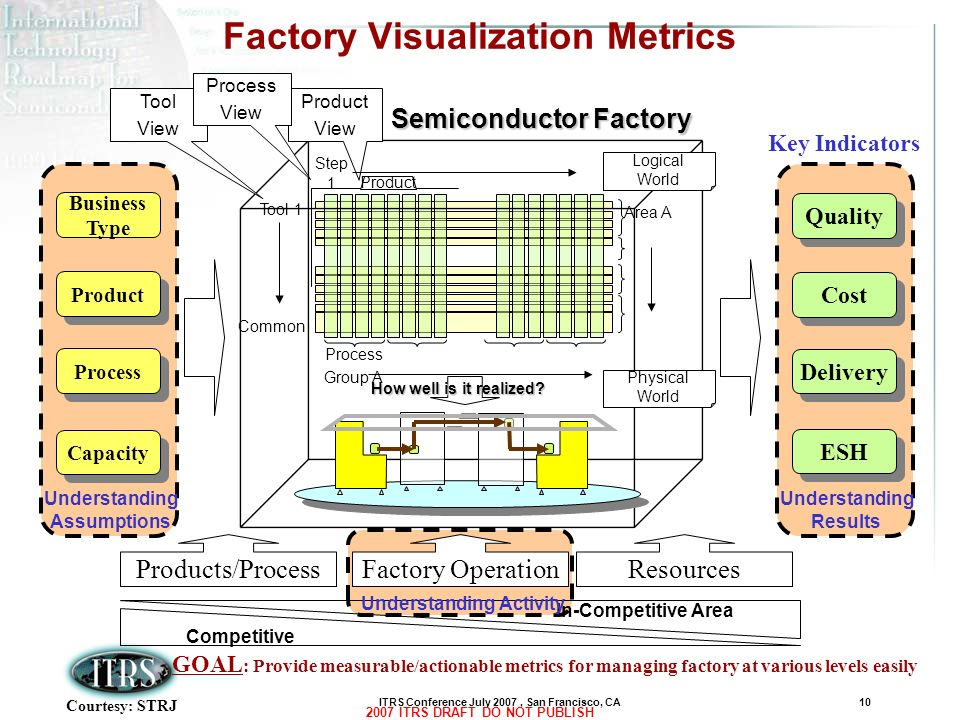 ITRS Conference July 2007, San Francisco, CA10 2007 ITRS DRAFT DO NOT PUBLISH Factory Visualization Metrics Semiconductor Factory Step 1 Tool 1 Common