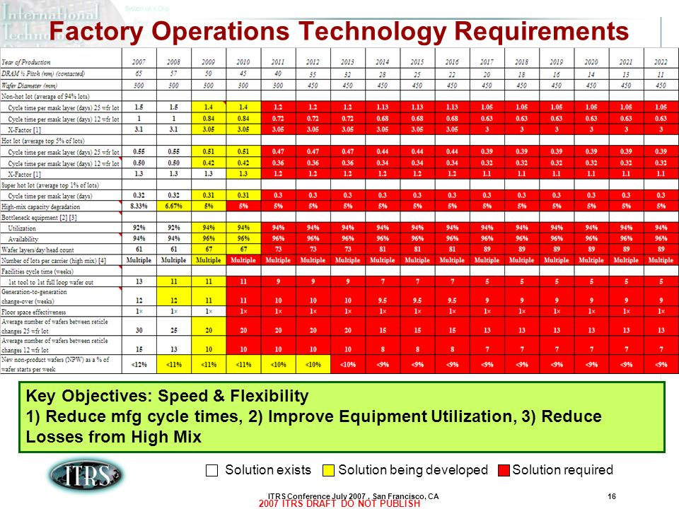 ITRS Conference July 2007, San Francisco, CA16 2007 ITRS DRAFT DO NOT PUBLISH Factory Operations Technology Requirements Key Objectives: Speed & Flexi