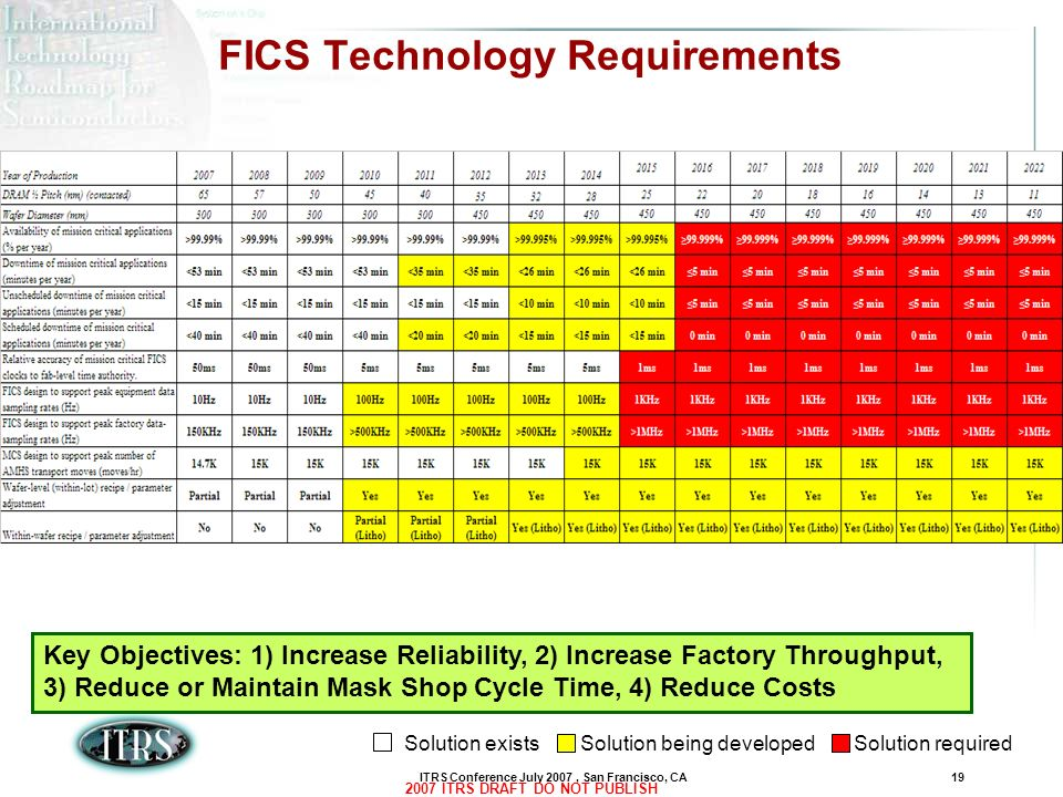 ITRS Conference July 2007, San Francisco, CA19 2007 ITRS DRAFT DO NOT PUBLISH FICS Technology Requirements Key Objectives: 1) Increase Reliability, 2)