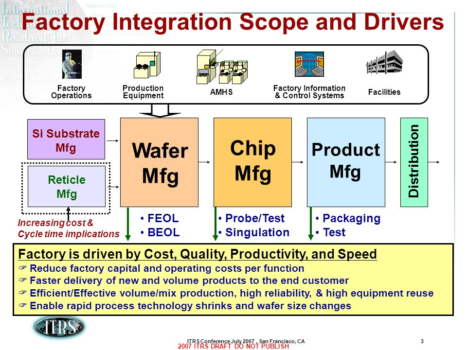 ITRS Conference July 2007, San Francisco, CA3 2007 ITRS DRAFT DO NOT PUBLISH Factory Integration Scope and Drivers Wafer Mfg Chip Mfg Product Mfg Dist
