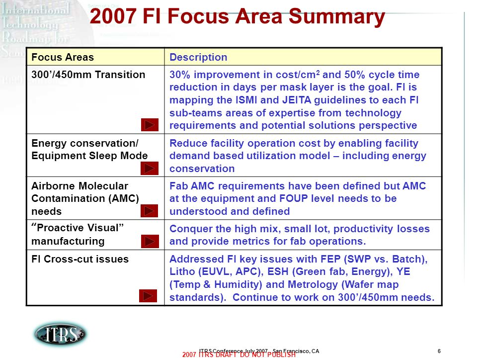 ITRS Conference July 2007, San Francisco, CA6 2007 ITRS DRAFT DO NOT PUBLISH 2007 FI Focus Area Summary Focus AreasDescription 300/450mm Transition30%