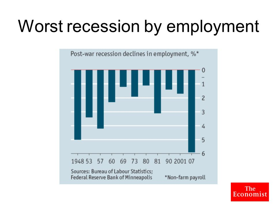 Worst recession by employment