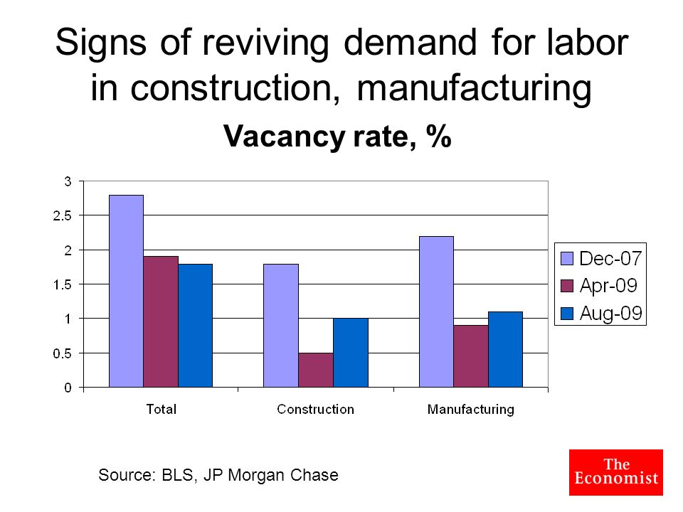 Signs of reviving demand for labor in construction, manufacturing Source: BLS, JP Morgan Chase Vacancy rate, %