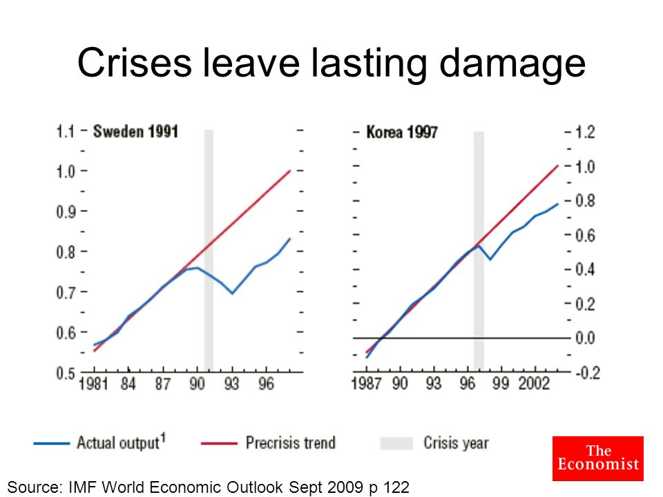 Crises leave lasting damage Source: IMF World Economic Outlook Sept 2009 p 122