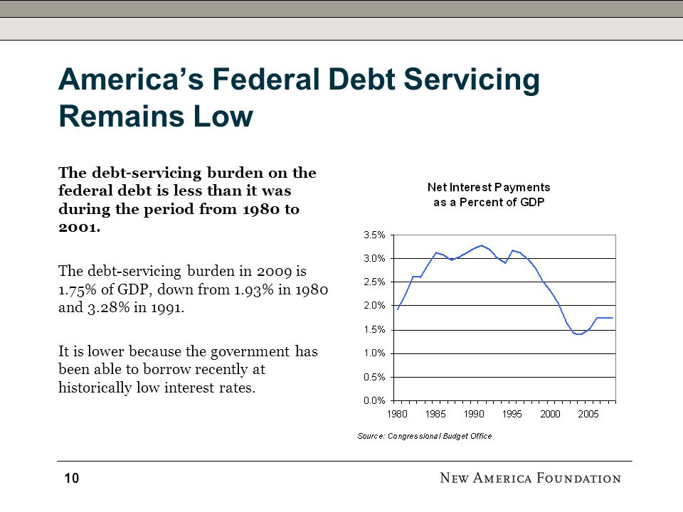 Americas Federal Debt Servicing Remains Low The debt-servicing burden on the federal debt is less than it was during the period from 1980 to 2001.