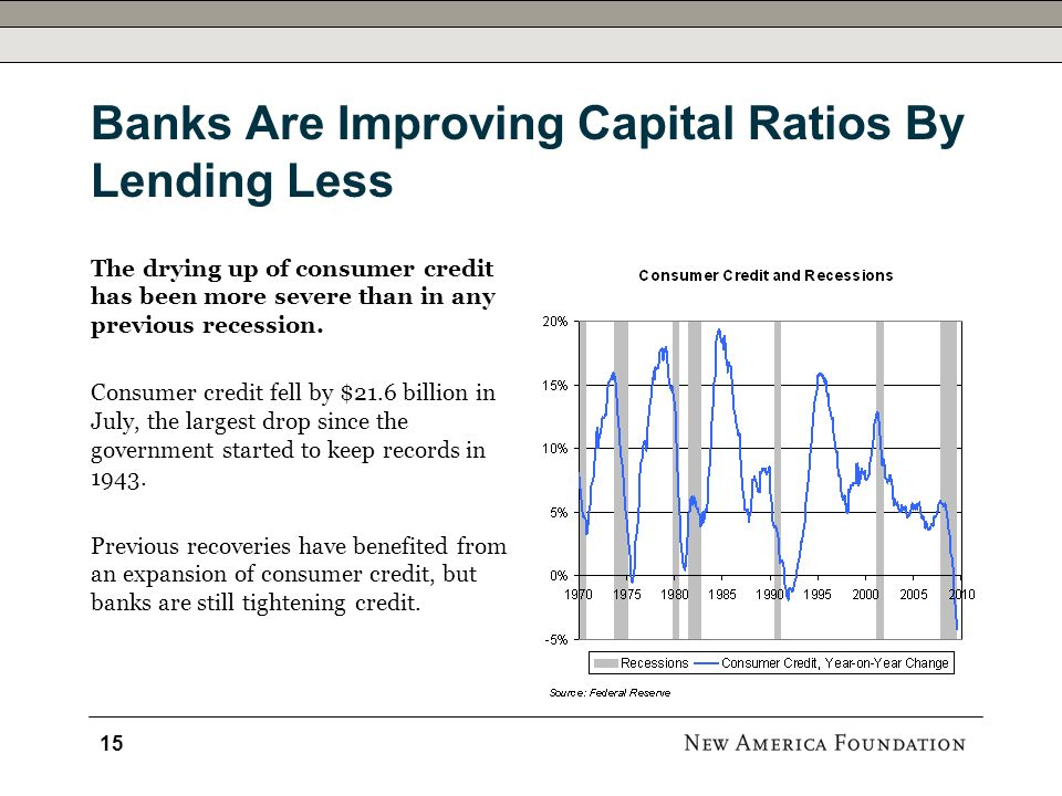 Banks Are Improving Capital Ratios By Lending Less The drying up of consumer credit has been more severe than in any previous recession.