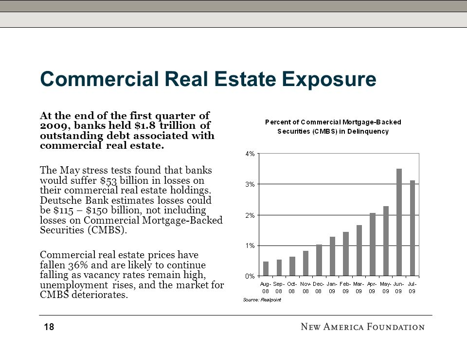 Commercial Real Estate Exposure At the end of the first quarter of 2009, banks held $1.8 trillion of outstanding debt associated with commercial real estate.