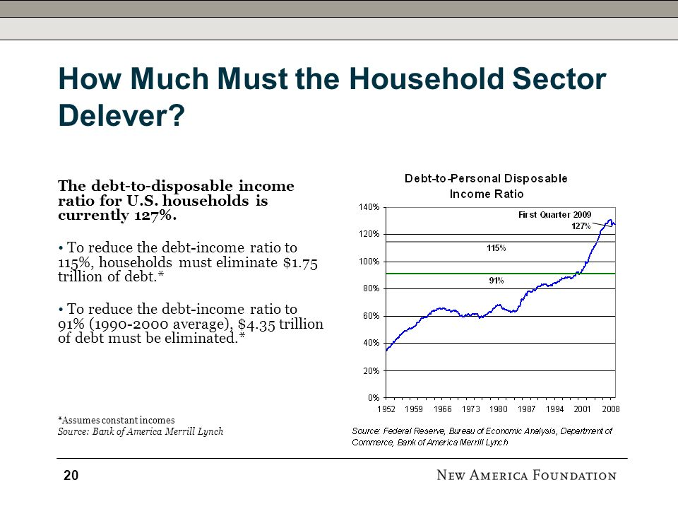 How Much Must the Household Sector Delever? The debt-to-disposable income ratio for U.S. households is currently 127%. To reduce the debt-income ratio