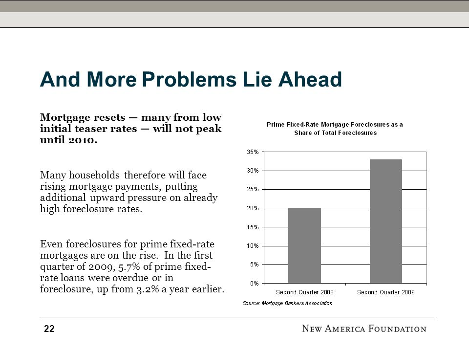 And More Problems Lie Ahead Mortgage resets many from low initial teaser rates will not peak until 2010.
