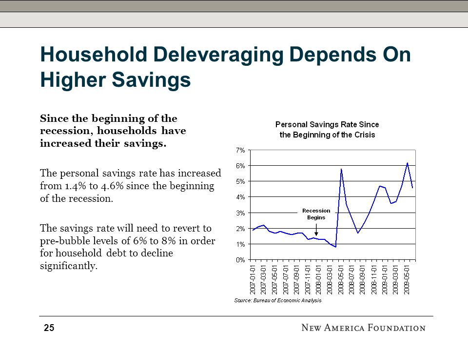 Household Deleveraging Depends On Higher Savings Since the beginning of the recession, households have increased their savings.