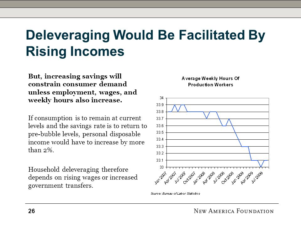 Deleveraging Would Be Facilitated By Rising Incomes But, increasing savings will constrain consumer demand unless employment, wages, and weekly hours also increase.