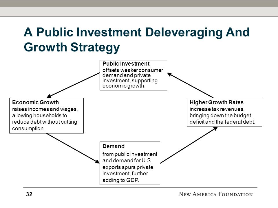 A Public Investment Deleveraging And Growth Strategy 32 Public Investment offsets weaker consumer demand and private investment, supporting economic growth.