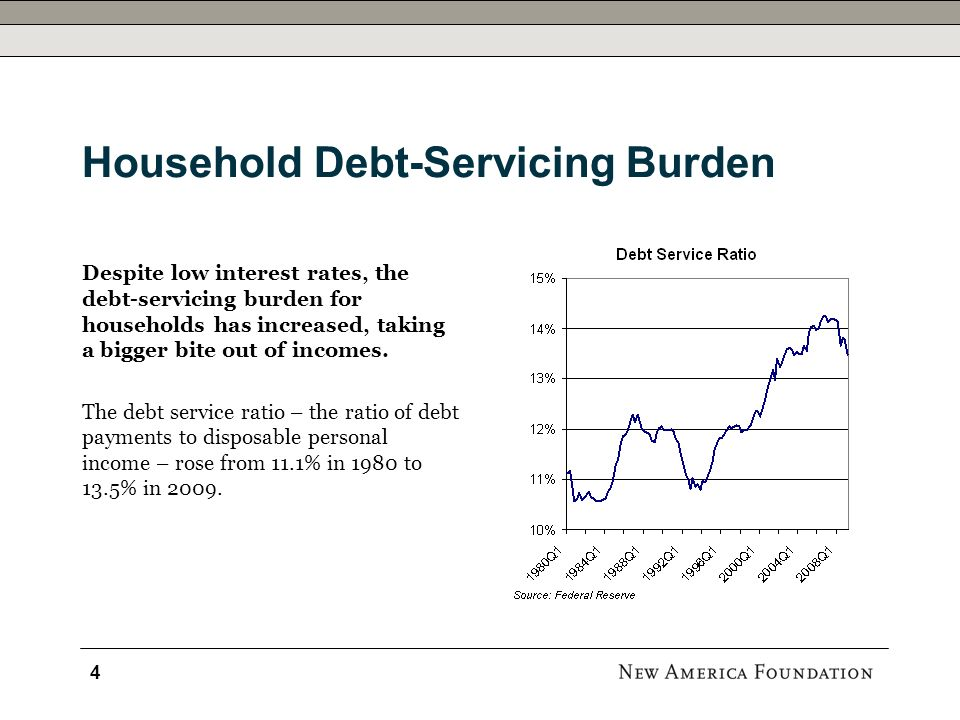 Household Debt-Servicing Burden Despite low interest rates, the debt-servicing burden for households has increased, taking a bigger bite out of income