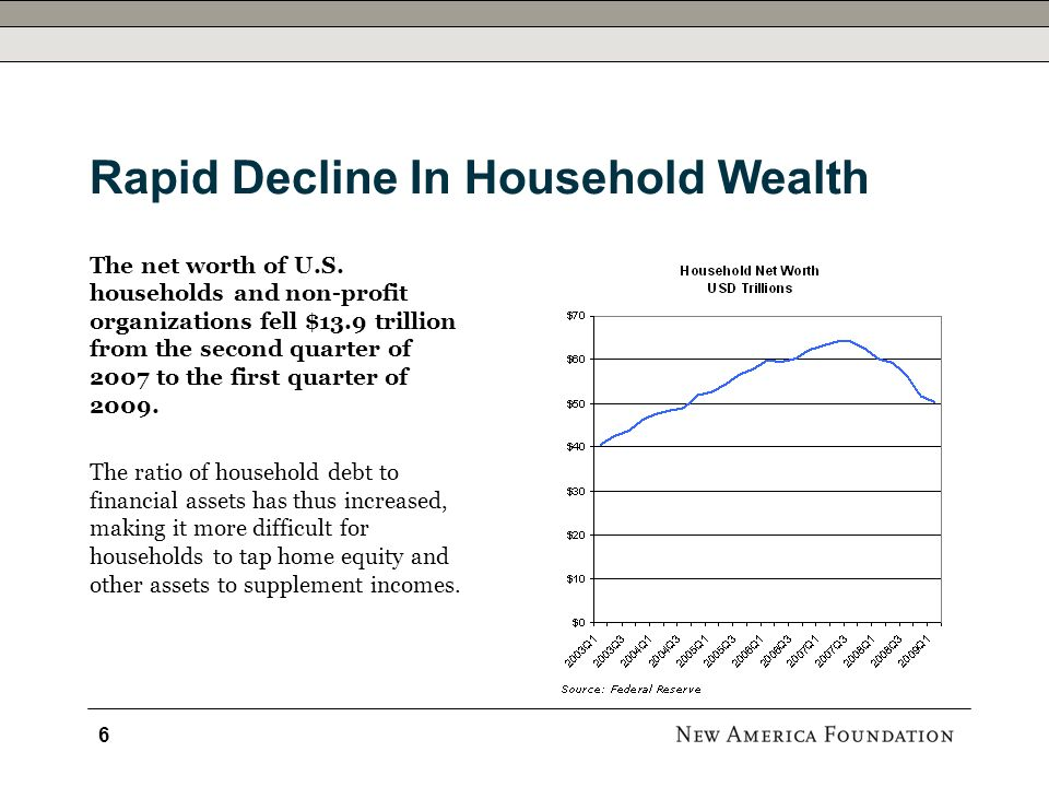 Rapid Decline In Household Wealth The net worth of U.S.
