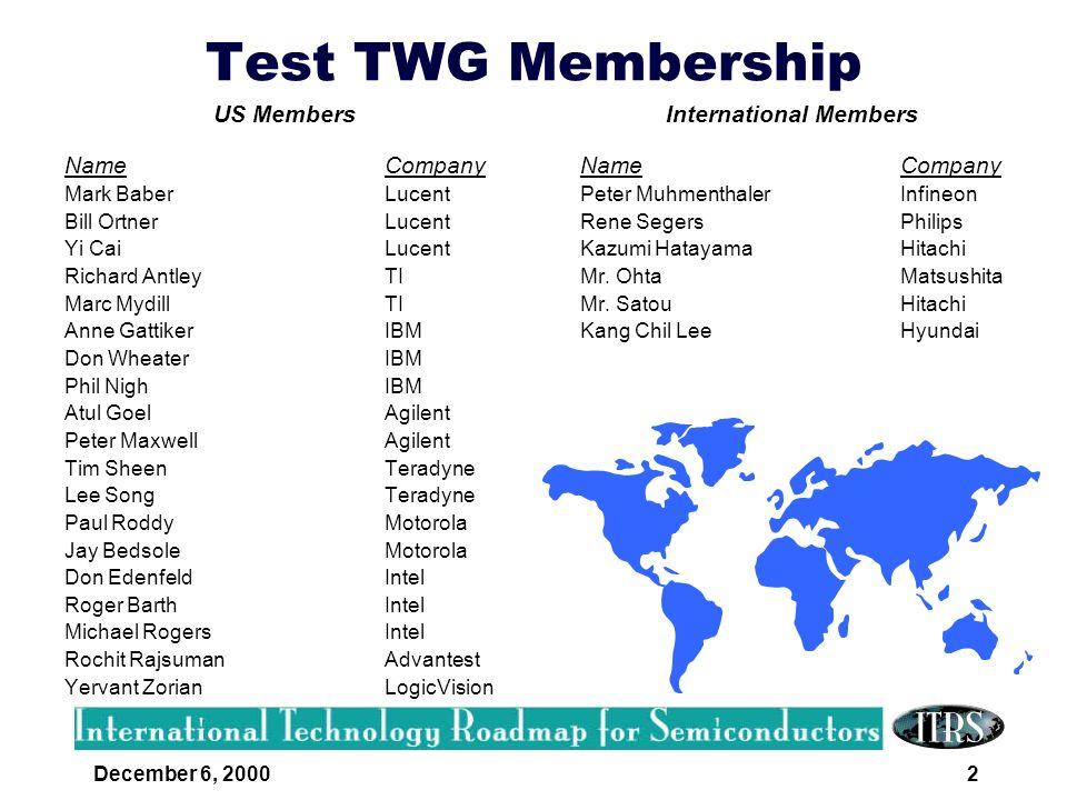 December 6, 20002 Test TWG Membership US Members Name Company Mark BaberLucent Bill OrtnerLucent Yi CaiLucent Richard AntleyTI Marc MydillTI Anne Gatt