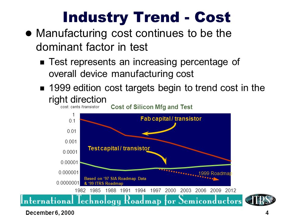 December 6, 20005 Industry Trend - SoC Demand for small form factors and low power solutions drive increased integration Increasing levels of design integration drive new test challenges Integration of logic, analog, RF, RAM, ROM, and/or Flash on a single chip is on the horizon How to test highly integrated components at a cost consistent with the market for these devices.