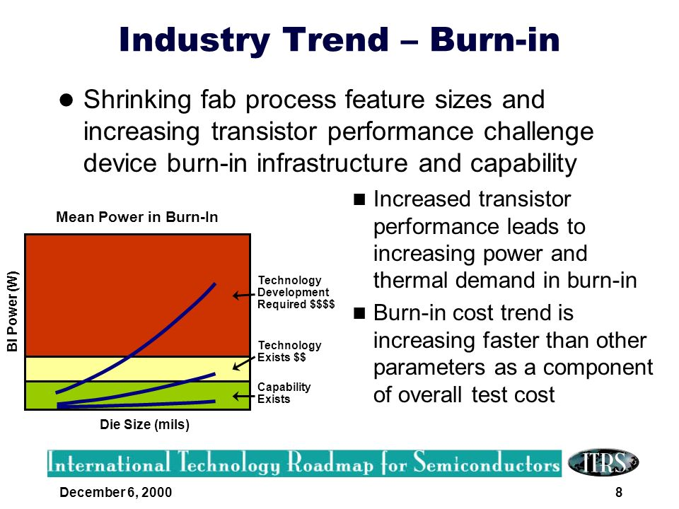 December 6, 20009 Industry Trend - Power Once an afterthought, precise power delivery is crucial for high performance designs Voltage droop during test has a direct impact on manufacturing yield High current power delivery requires accurate modeling and simulation of the entire power path High precision analog circuits require very stable references 0A IDD VCC Time DUT Current Load Step Voltage as Seen by DUT