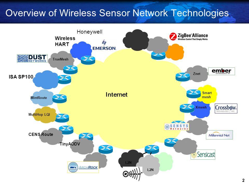 1 Contents Standardization of Wireless Sensor Networks IETF, SP100, WirelessHART, ZigBee, IEEE 802 Overview IP-USN Research and Development