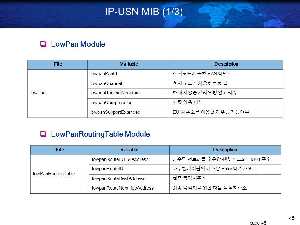 44 Web-based Sensor Network Monitoring Sensor Data Monitoring Realtime Data Monitoring History Data Monitoring General Log Alarm Log