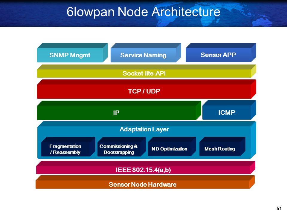 50  50  Design of IP-USN Router/Node