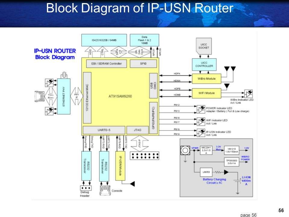 55 Outlook of IP-USN Router page 55