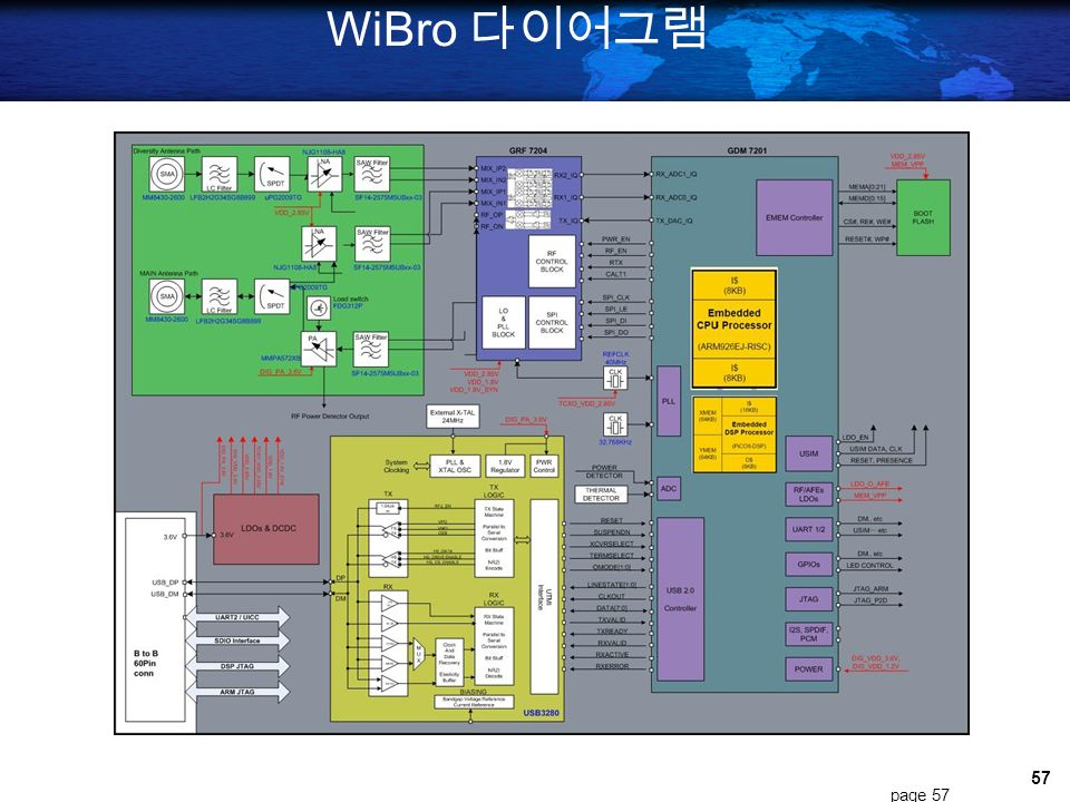 56 Block Diagram of IP-USN Router page 56