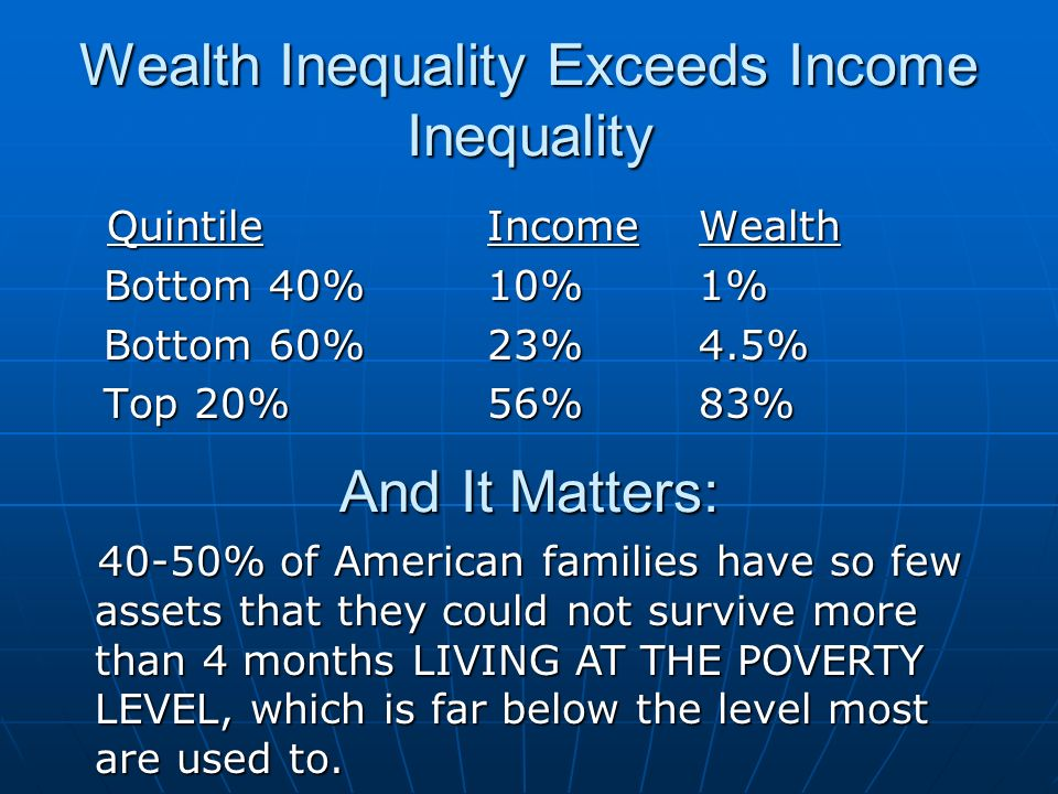 Wealth Inequality Exceeds Income Inequality Quintile IncomeWealth Quintile IncomeWealth Bottom 40%10%1% Bottom 60%23%4.5% Top 20%56%83% And It Matters: 40-50% of American families have so few assets that they could not survive more than 4 months LIVING AT THE POVERTY LEVEL, which is far below the level most are used to.
