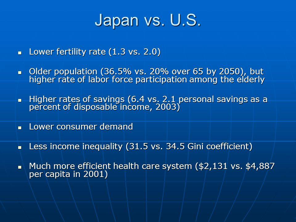 Japan vs. U.S. Lower fertility rate (1.3 vs. 2.0) Lower fertility rate (1.3 vs.
