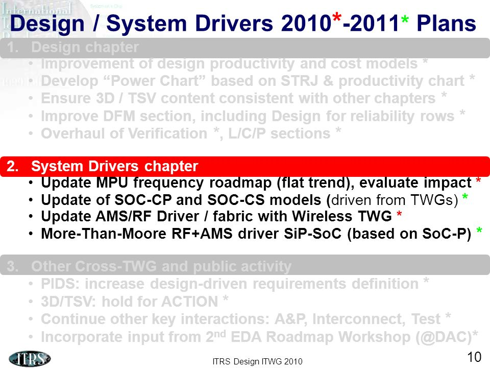 ITRS Design ITWG 2010 10 Design / System Drivers 2010 * -2011 * Plans 1.Design chapter Improvement of design productivity and cost models * Develop Po
