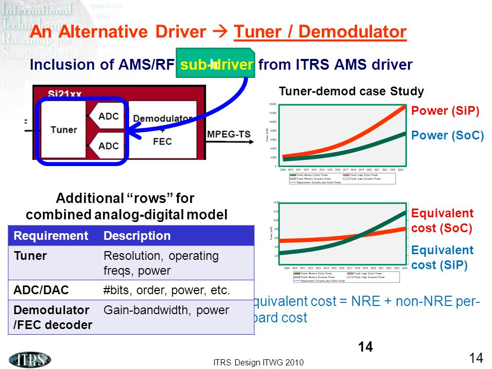 ITRS Design ITWG 2010 14 h An Alternative Driver Tuner / Demodulator Inclusion of AMS/RF sub-driver from ITRS AMS driver Equivalent cost = NRE + non-N
