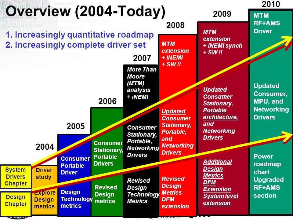 ITRS Design ITWG 2010 2 2011 Roadmap Work in Progress – Do Not Publish! 2 2004 2005 2006 2007 Explore Design metrics Design Technology metrics Revised