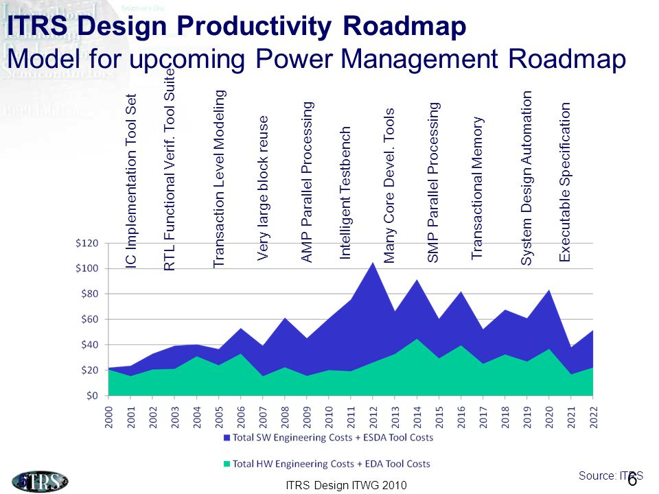 ITRS Design ITWG 2010 6 ITRS Design Productivity Roadmap Model for upcoming Power Management Roadmap 6 IC Implementation Tool Set RTL Functional Verif