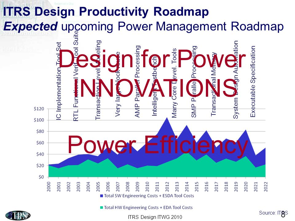 ITRS Design ITWG 2010 8 ITRS Design Productivity Roadmap Expected upcoming Power Management Roadmap 8 IC Implementation Tool Set RTL Functional Verif.