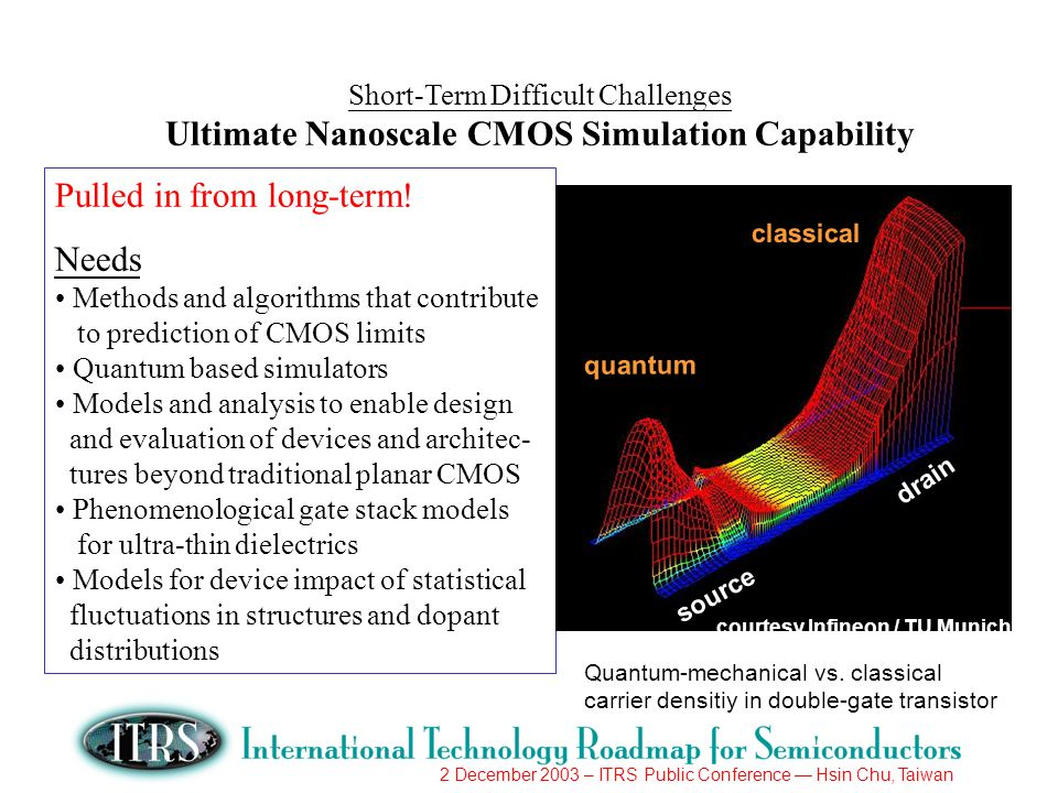 2 December 2003 – ITRS Public Conference Hsin Chu, Taiwan Short-Term Difficult Challenges Ultimate Nanoscale CMOS Simulation Capability Pulled in from