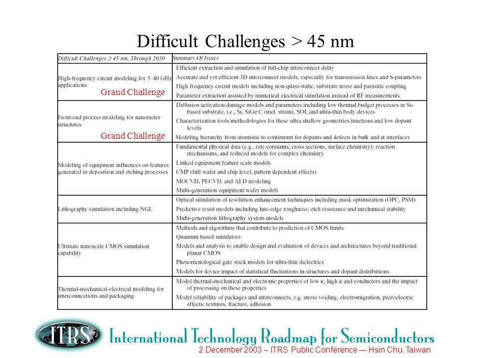 2 December 2003 – ITRS Public Conference Hsin Chu, Taiwan Difficult Challenges > 45 nm Grand Challenge