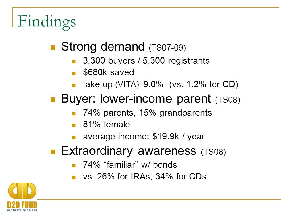 Findings Strong demand (TS07-09) 3,300 buyers / 5,300 registrants $680k saved take up (VITA): 9.0% (vs.