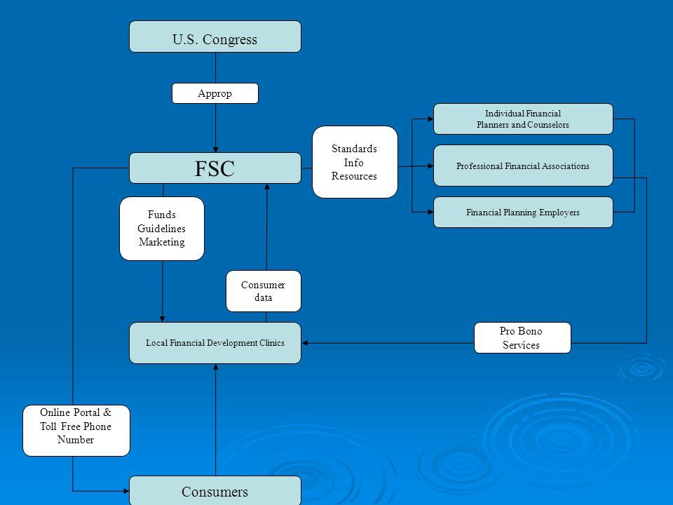 Local Financial Development Clinics U.S.