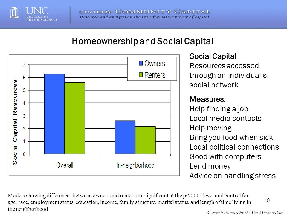 10 Research Funded by the Ford Foundation Homeownership and Social Capital Social Capital Resources accessed through an individuals social network Measures: Help finding a job Local media contacts Help moving Bring you food when sick Local political connections Good with computers Lend money Advice on handling stress Models showing differences between owners and renters are significant at the p<0.001 level and control for: age, race, employment status, education, income, family structure, marital status, and length of time living in the neighborhood