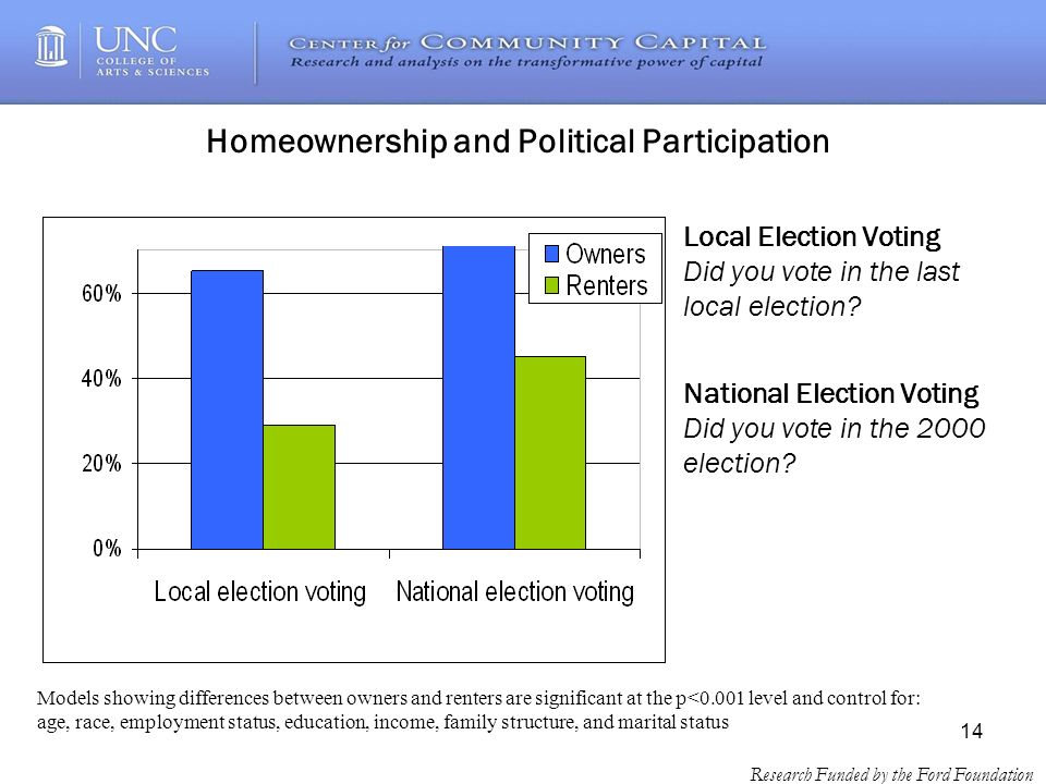 14 Research Funded by the Ford Foundation Homeownership and Political Participation Local Election Voting Did you vote in the last local election.
