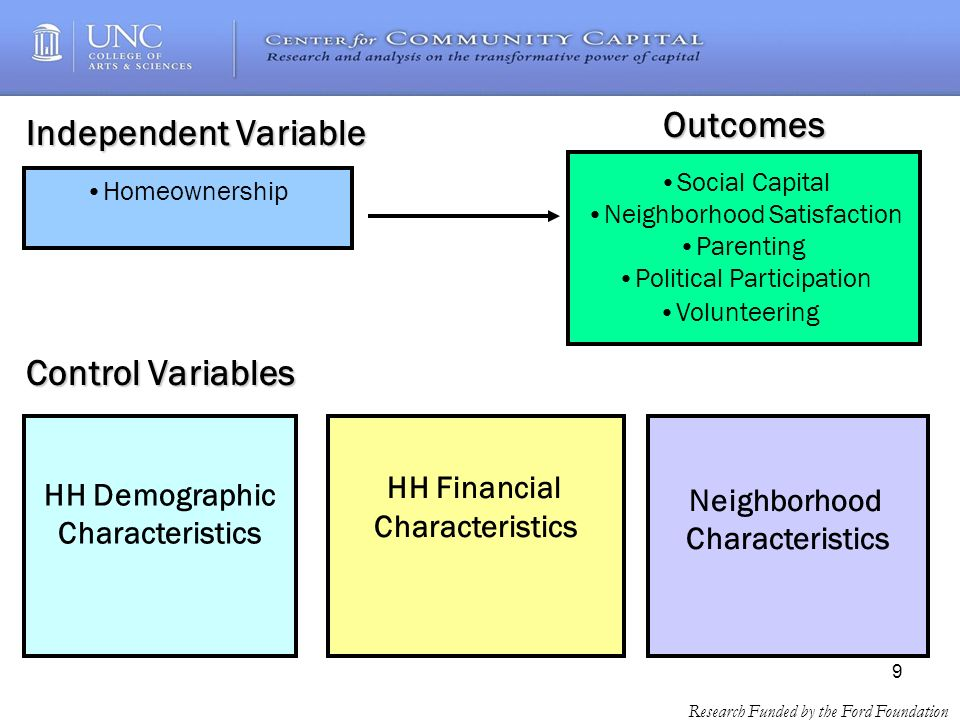9 Research Funded by the Ford Foundation Neighborhood Characteristics Outcomes Control Variables HH Demographic Characteristics HH Financial Characteristics Independent Variable Homeownership Social Capital Neighborhood Satisfaction Parenting Political Participation Volunteering