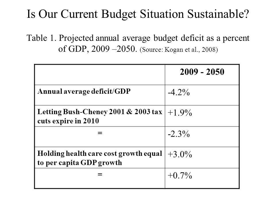 Is Our Current Budget Situation Sustainable? Table 1. Projected annual average budget deficit as a percent of GDP, 2009 –2050. (Source: Kogan et al.,