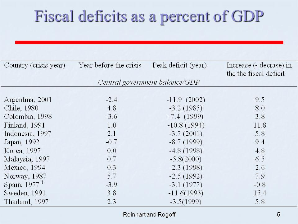 Reinhart and Rogoff5 Fiscal deficits as a percent of GDP