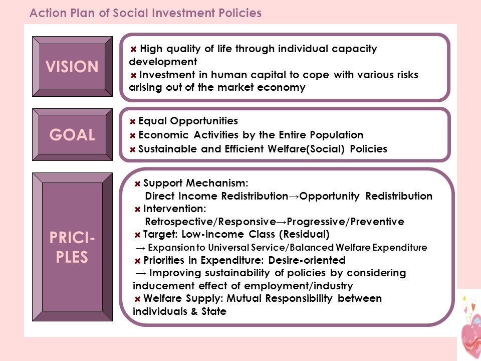 Action Plan of Social Investment Policies VISION GOAL High quality of life through individual capacity development Investment in human capital to cope with various risks arising out of the market economy Equal Opportunities Economic Activities by the Entire Population Sustainable and Efficient Welfare(Social) Policies Support Mechanism: Direct Income RedistributionOpportunity Redistribution Intervention: Retrospective/ResponsiveProgressive/Preventive Target: Low-income Class (Residual) Expansion to Universal Service/Balanced Welfare Expenditure Priorities in Expenditure: Desire-oriented Improving sustainability of policies by considering inducement effect of employment/industry Welfare Supply: Mutual Responsibility between individuals & State PRICI- PLES