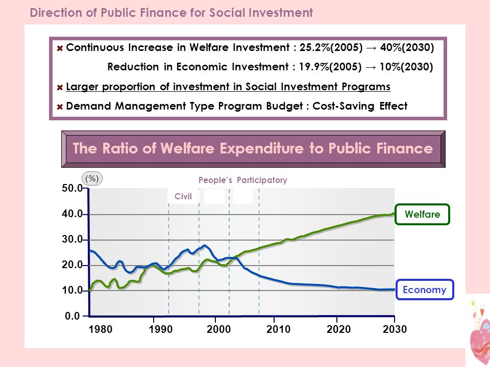 Direction of Public Finance for Social Investment Continuous Increase in Welfare Investment : 25.2%(2005) 40%(2030) Reduction in Economic Investment : 19.9%(2005) 10%(2030) Larger proportion of investment in Social Investment Programs Demand Management Type Program Budget : Cost-Saving Effect 20202010200019901980 0.0 10.0 20.0 30.0 40.0 50.0 (%) 2030 The Ratio of Welfare Expenditure to Public Finance Welfare Economy Civil Peoples Participatory