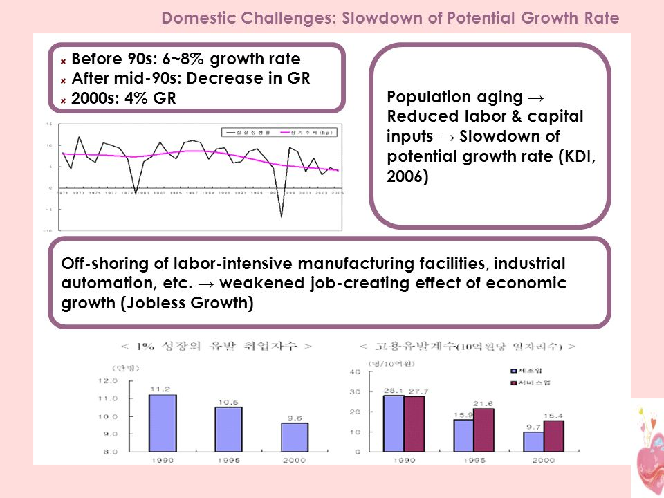 Domestic Challenges: Slowdown of Potential Growth Rate Before 90s: 6~8% growth rate After mid-90s: Decrease in GR 2000s: 4% GR Population aging Reduced labor & capital inputs Slowdown of potential growth rate (KDI, 2006) Off-shoring of labor-intensive manufacturing facilities, industrial automation, etc.