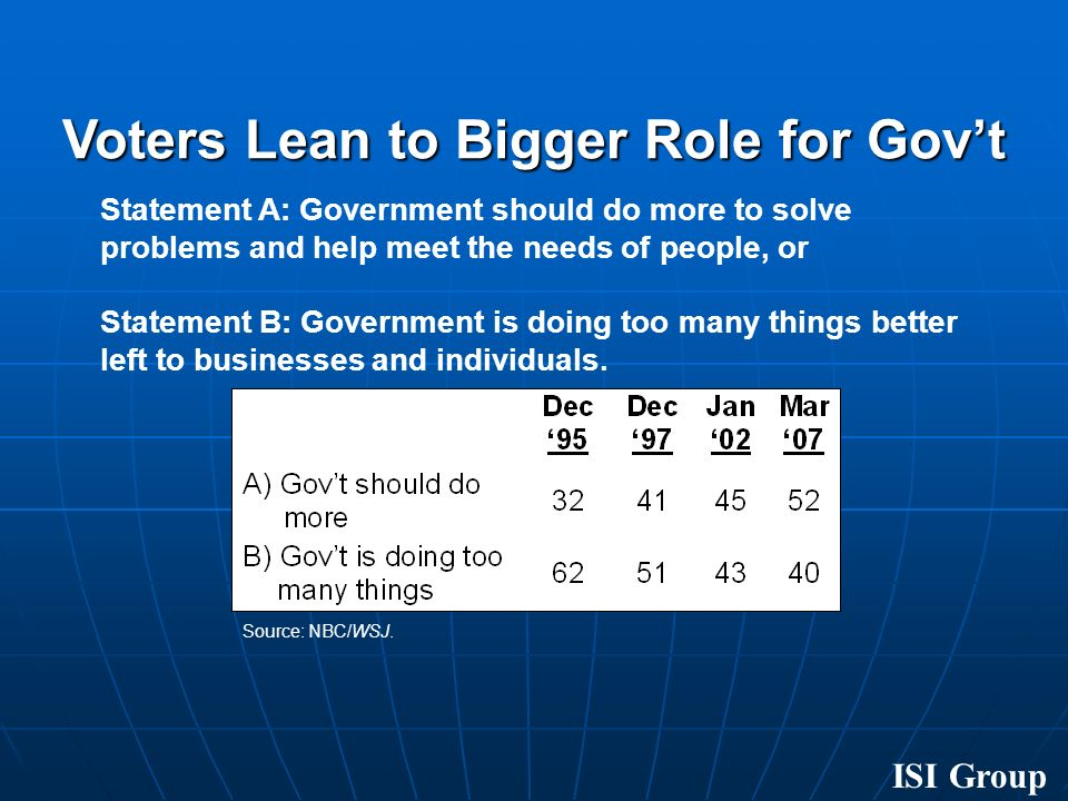 Voters Lean to Bigger Role for Govt Statement A: Government should do more to solve problems and help meet the needs of people, or Statement B: Government is doing too many things better left to businesses and individuals.
