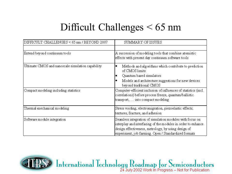 24 July 2002 Work In Progress – Not for Publication Difficult Challenges < 65 nm