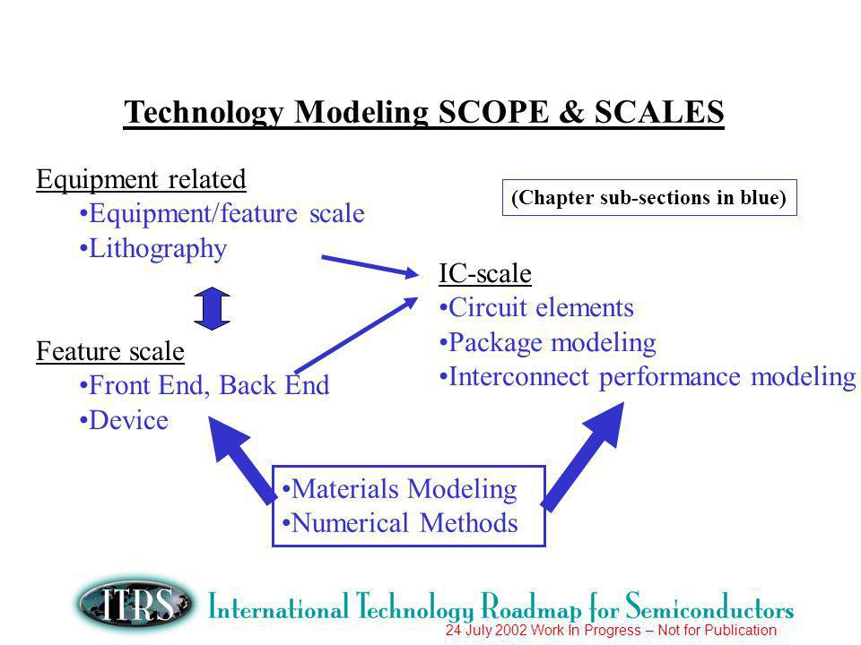 24 July 2002 Work In Progress – Not for Publication Equipment related Equipment/feature scale Lithography Feature scale Front End, Back End Device IC-scale Circuit elements Package modeling Interconnect performance modeling Materials Modeling Numerical Methods Technology Modeling SCOPE & SCALES (Chapter sub-sections in blue)