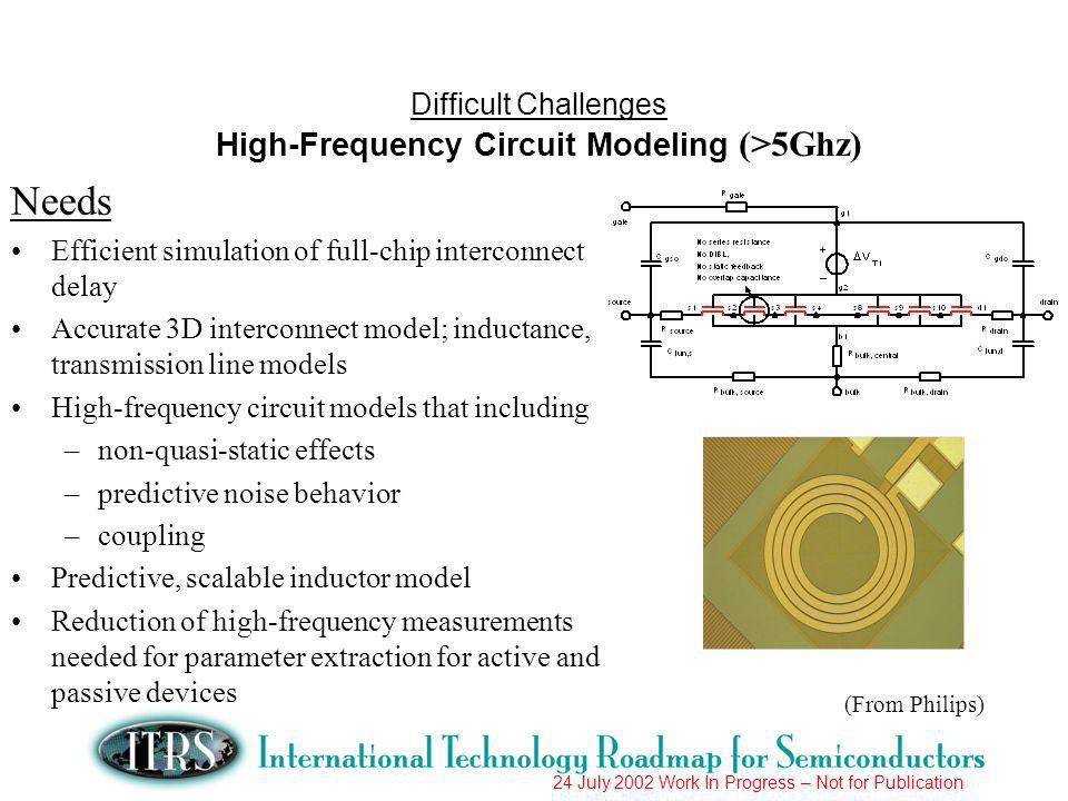 24 July 2002 Work In Progress – Not for Publication Needs Efficient simulation of full-chip interconnect delay Accurate 3D interconnect model; inductance, transmission line models High-frequency circuit models that including –non-quasi-static effects –predictive noise behavior –coupling Predictive, scalable inductor model Reduction of high-frequency measurements needed for parameter extraction for active and passive devices Difficult Challenges High-Frequency Circuit Modeling (>5Ghz) (From Philips)